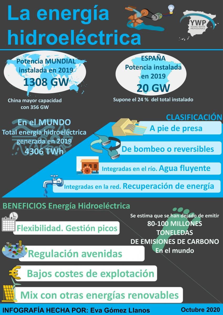 La-energía-hidroeléctrica