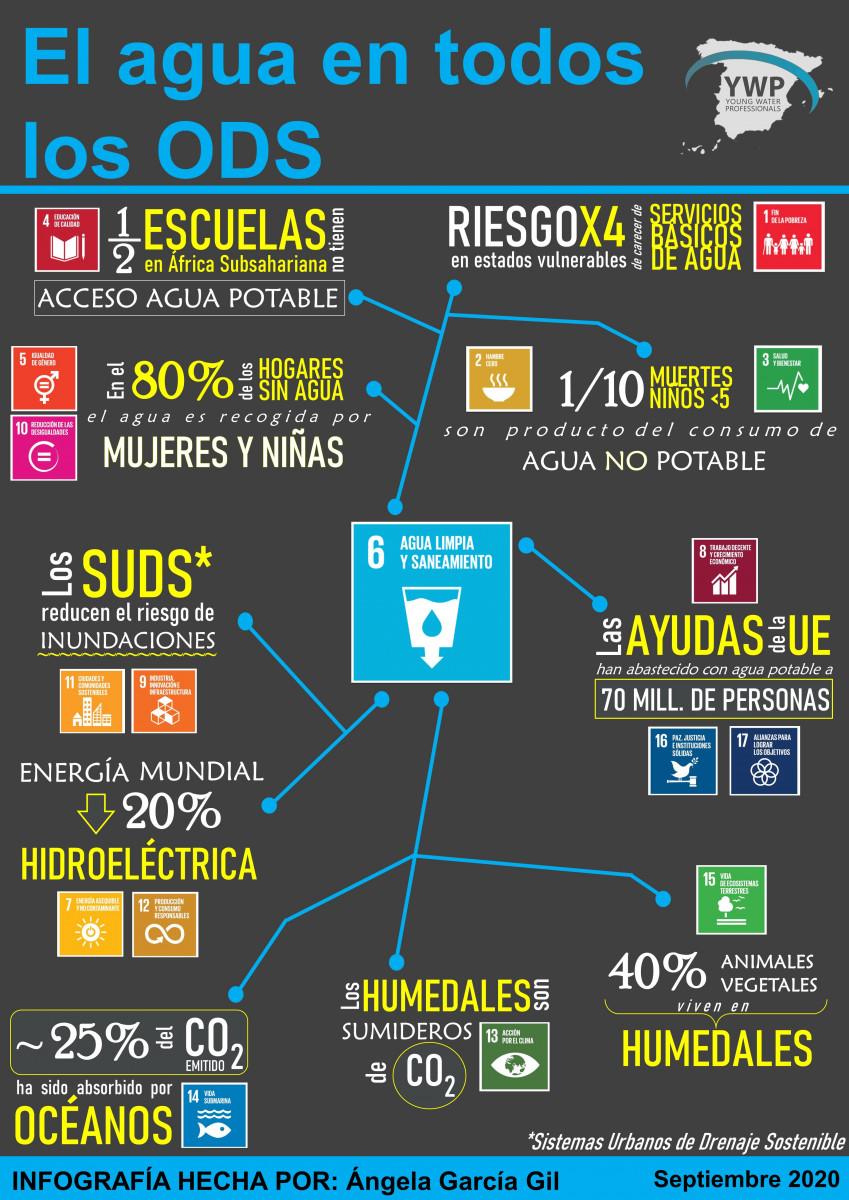 El-agua-en-todos-los-ODS